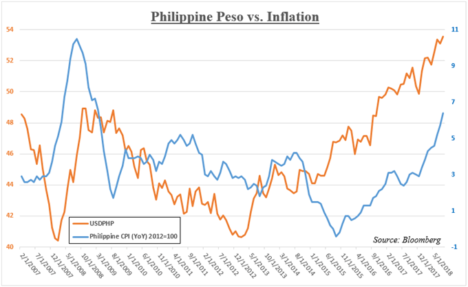 Usd Php Versus Philippine Inflation Data