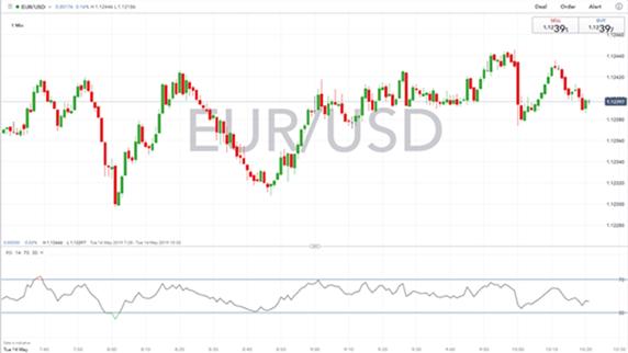 Gráfico 1 minuto EUR/USD - 14/05/2019