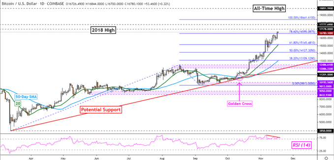 BTC/USD Tages Chart
