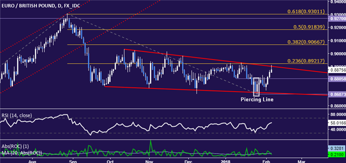 EUR/GBP Technical Analysis: Euro Uptrend Set to Accelerate?