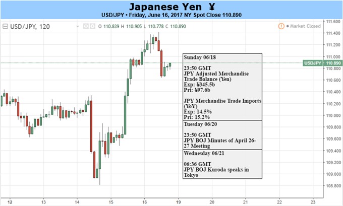 USD/JPY Outlook Weighed by Limited Bets for December Fed Rate-Hike