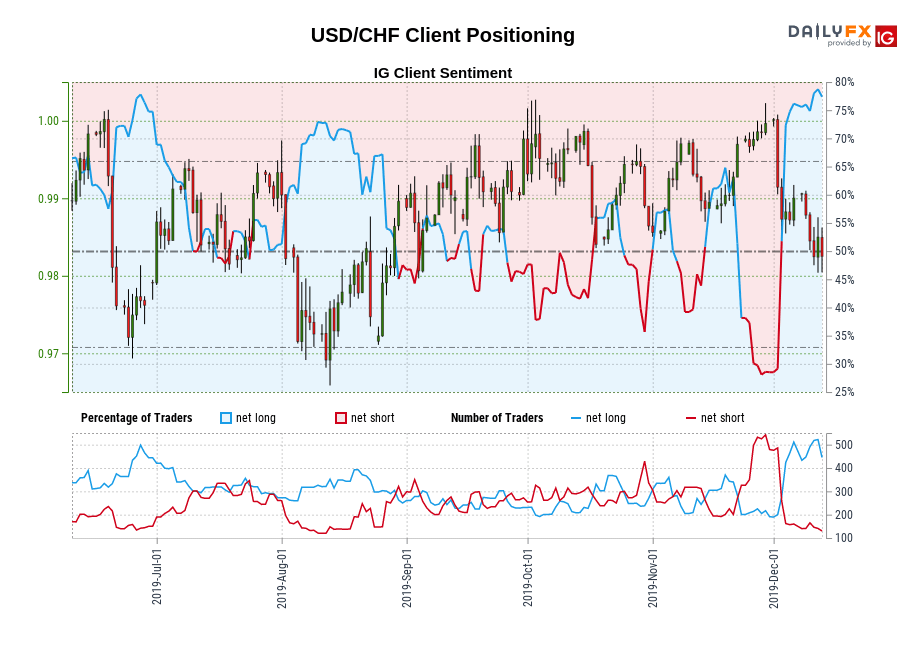 USD/CHF IG Client Sentiment: Our data shows traders are now at their most net-long USD/CHF since Jun 26 when USD/CHF traded near 0.98.
