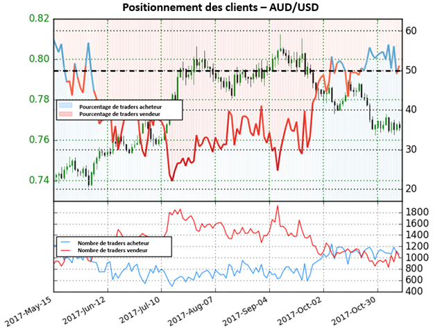 AUD/USD: Sentiment signalant un possible retournement à la hausse
