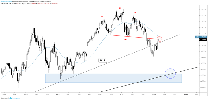 DAX Weekly Chart, H&S top still intact