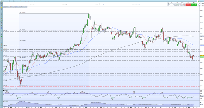 Gold Price (XAU/USD) Outlook Remains Brittle as Risk Storm Nears