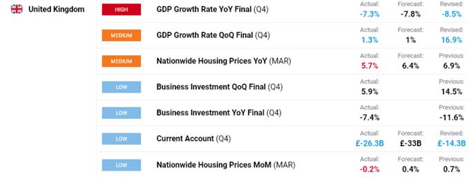 UK GDP data.