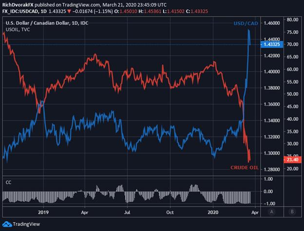 USDCAD price chart Canadian Dollar Crude Oil Correlation