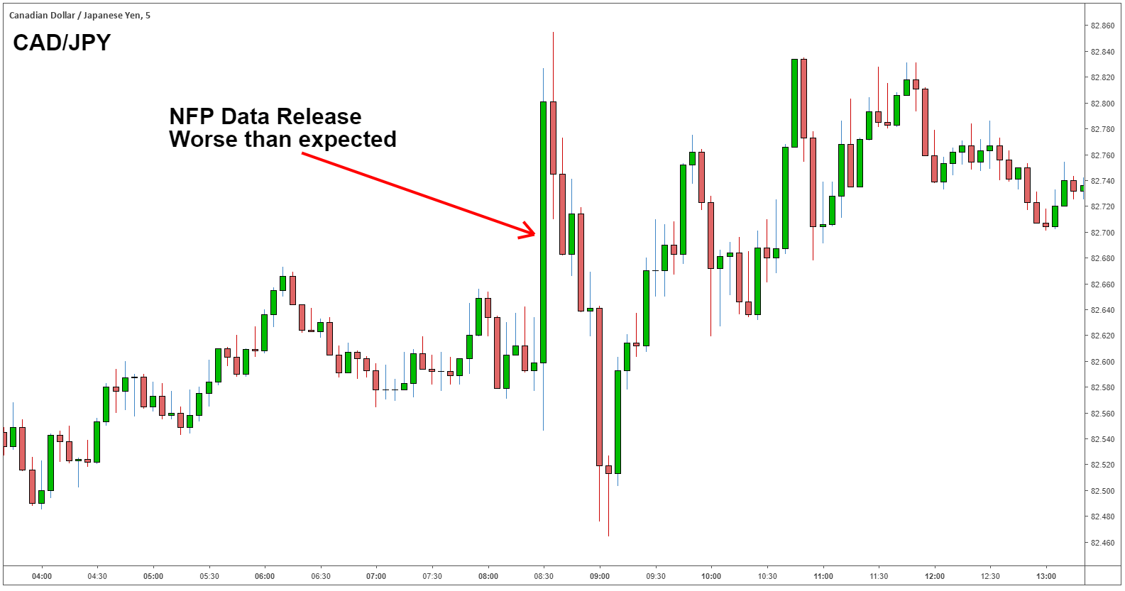Nfp forex