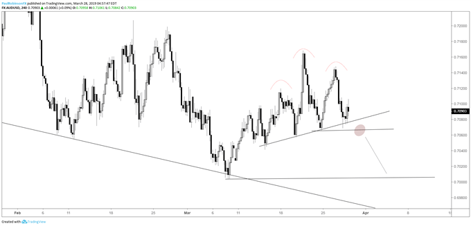 Graphique4heures du cours de la paire de devises AUD/USD, la cassure semble imminente