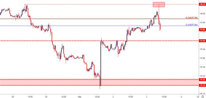 us dollar usd price chart 30 minute