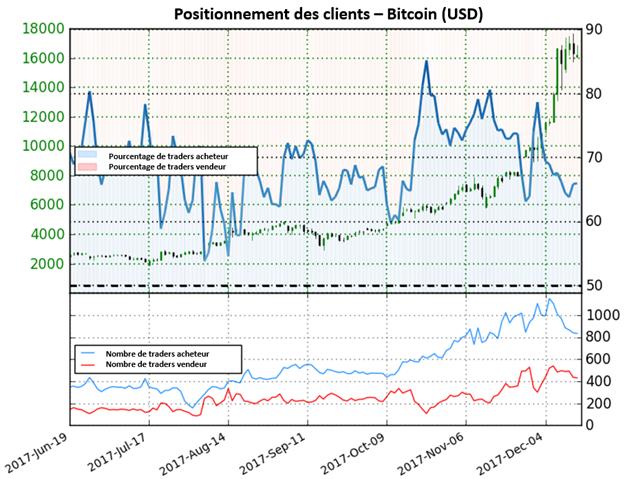 Bitcoin: Perspective mixte basée sur le positionnement des traders