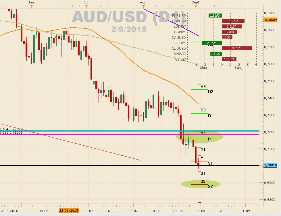 El AUD/USD se expone a fuertes correcciones – S1: 0,6900