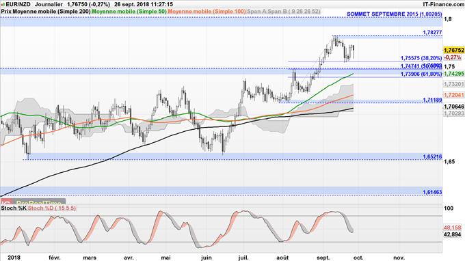 Stratégi de trading haussière EUR/NZD