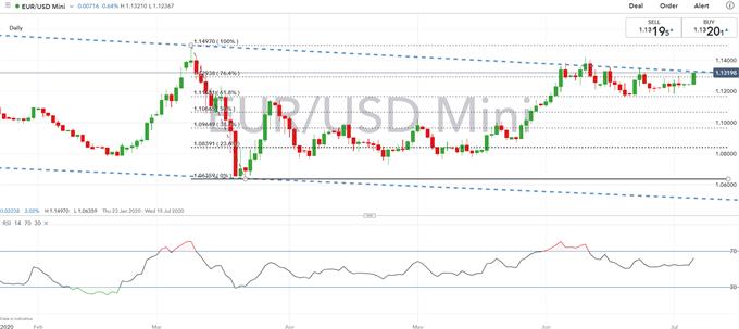 EUR/USD Price Outlook: US Dollar Selling Puts EUR/USD Back at Familiar Resistance