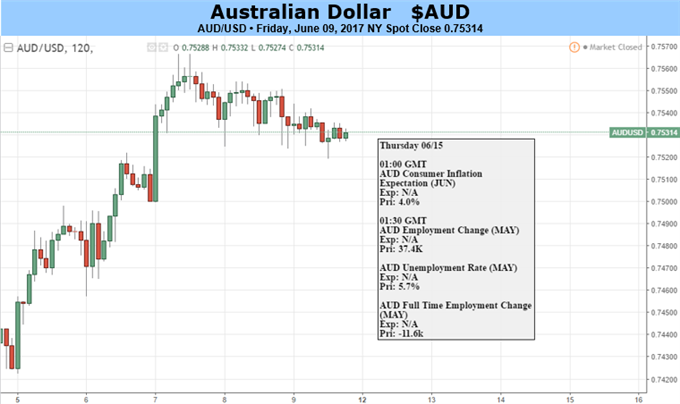 Australian Dollar May Find Itself Overextended