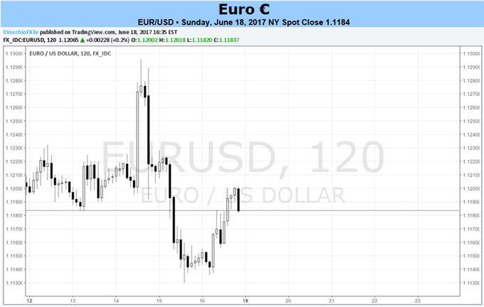 Euro Treading Water as Bullish Catalysts Have Been Sorely Lacking