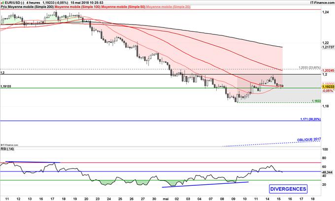 EUR/USD consolide sous 1.20$, baisse de l'euro jusqu'à 1,17 dollar