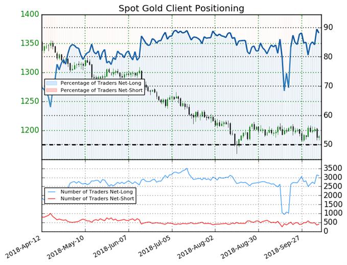 توقعات أسعار الذهب تتأثر بالطلب على الملاذ الآمن في نهاية المطاف