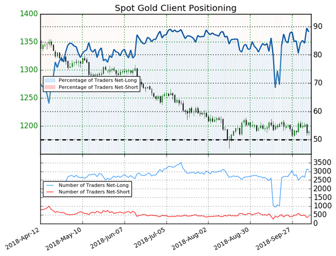 Gold: Weekly Short Positions Fall 29% Sparking a Bearish Bias