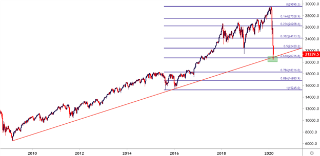 Dow, S&P to Support as FOMC Launches a Bazooka – But Will it Work?