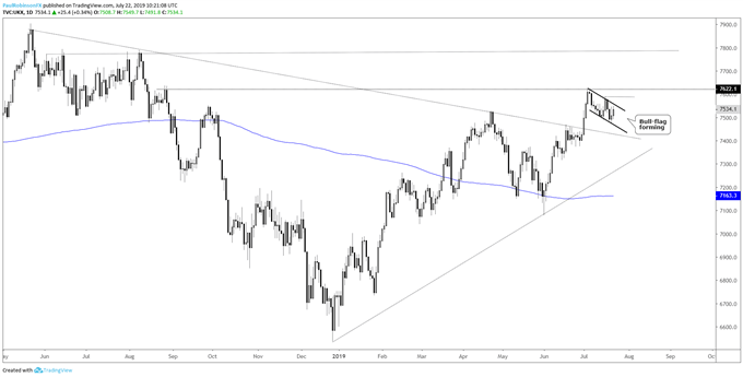 FTSE 100 Outlook – Constructive Price Behavior Suggests Higher Prices