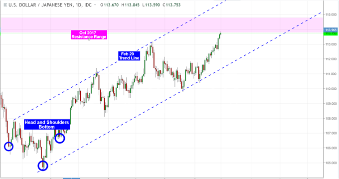 USD/JPY Ignores 3Q Tankan Data, Eyes Stocks and Possible NAFTA Deal
