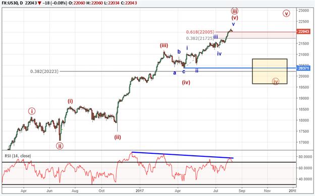 L'indice Dow Jones chute pour la deuxième journée consécutive