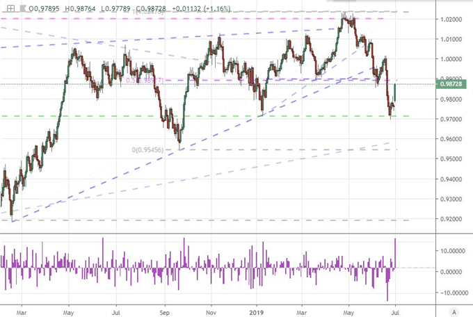 USDCHF May be the Best Dollar Bullish Option for Trade War Status Quo