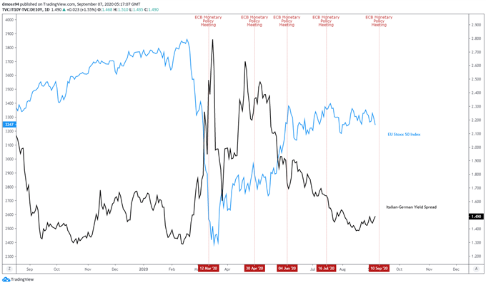 L'indice EU Stoxx 50 potrebbe scivolare più in basso in vista della riunione sulla politica monetaria della BCE