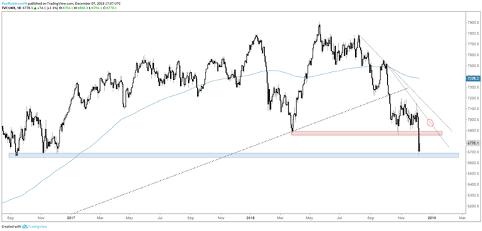 Daily chart of the FTSE 100