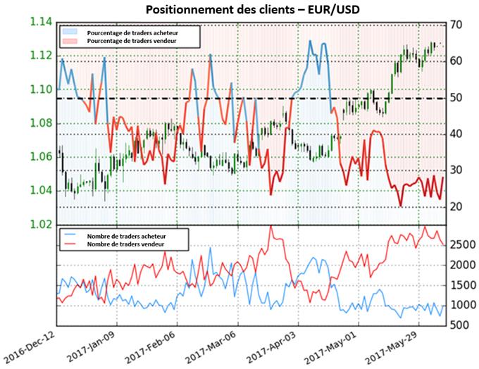Configurations à court terme du NZD/USD, EUR/JPY, EUR/USD et AUD/USD