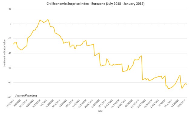Chart of Citi Economic Surpise Index - Eurozone