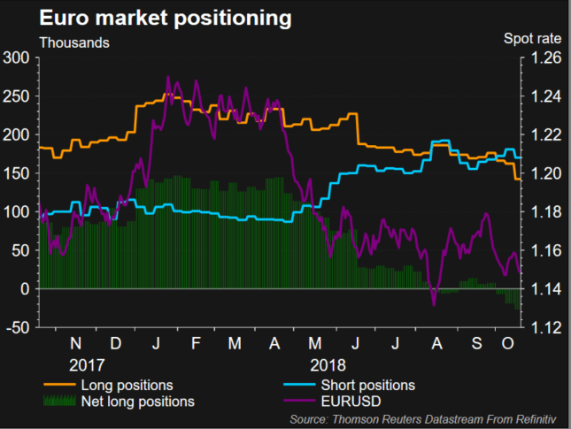 Euro positioning chart