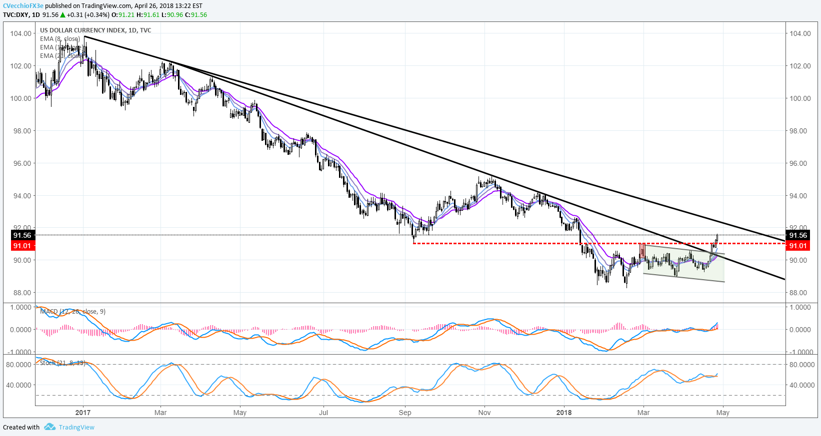 Central Bank Weekly US Dollar Breaks Year-long Downtrend as US Yields Jump