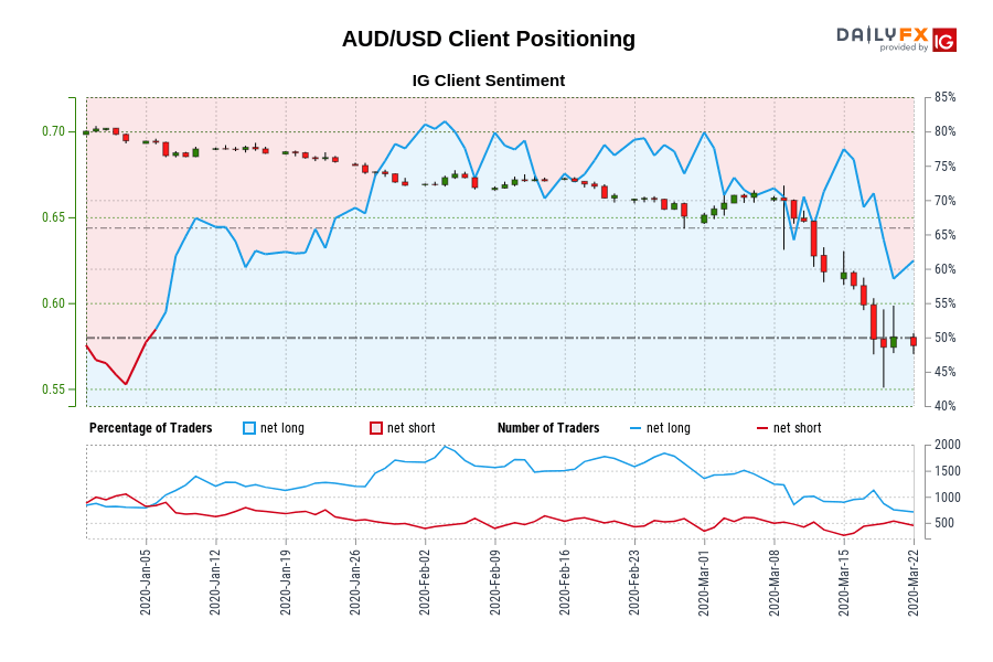 AUD/USD IG Client Sentiment: Our data shows traders are now net-short AUD/USD for the first time since Jan 06, 2020 when AUD/USD traded near 0.69.