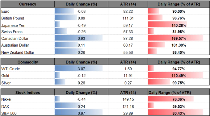 Image of daily performance for major currencies