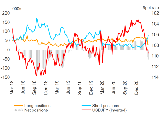 USD Shorts Squeezed, Heavy Selling in JPY & NZD, GBP Longs Slashed - COT Report