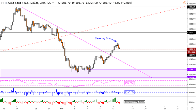 Crude Oil Price Uptrend Faces OPEC Monthly Report, Gold May Fall