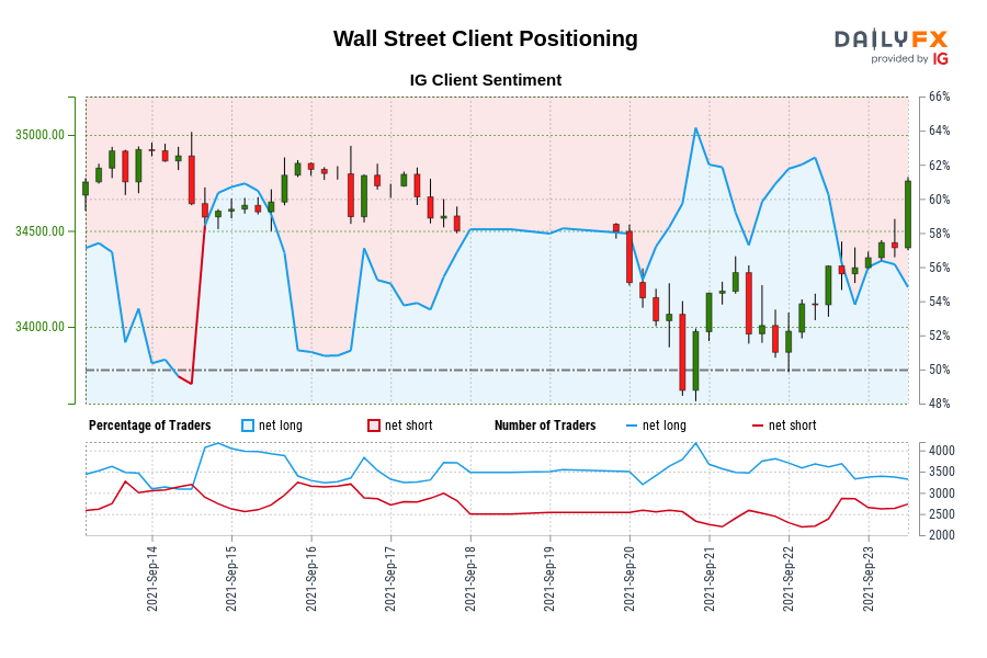 00 GMT when Wall Street traded near 34,602.40.
