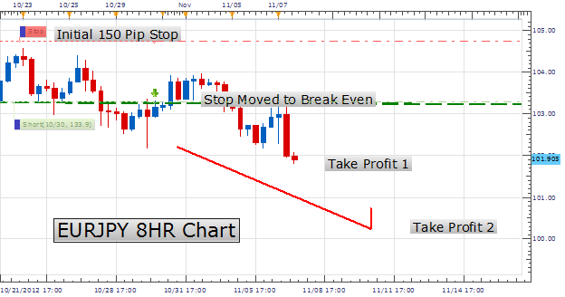 Trailing stop forex factory