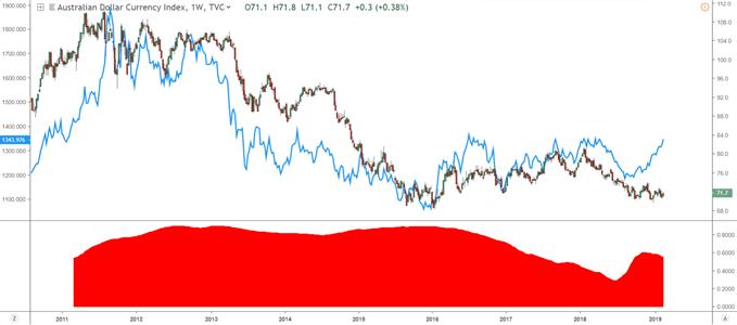 Graphique présentant le cours de l'or avec le dollar australien