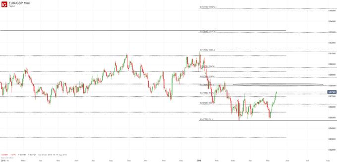 EUR/GBP Chartanalyse auf Tagesbasis
