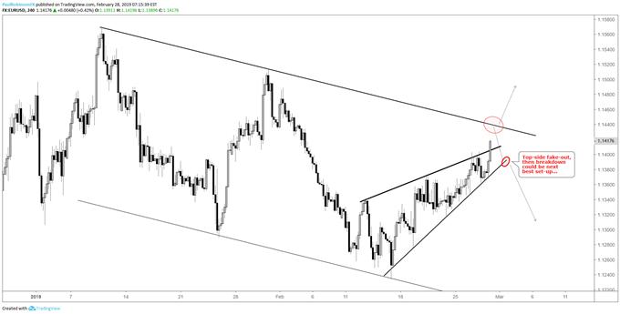 EURUSD 4-hr chart, wedge break scenarios