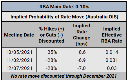 Central Bank Watch: BOC, RBA, & RBNZ Interest Rate Expectations Update