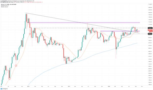 BTC/USD: Bitcoin mantiene su correlación con los mercados tradicionales, importantes niveles a seguir