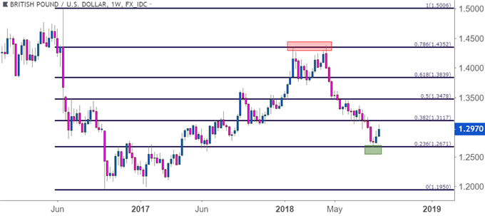 gbpusd gbp/usd weekly price chart