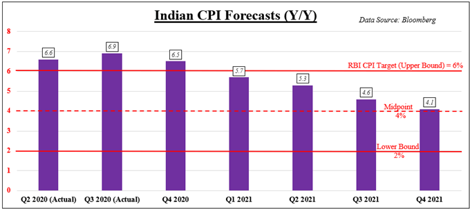 Indian Inflation Forecasts Versus RBI Target Range