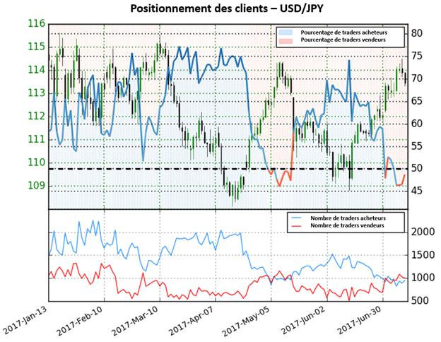 USD/JPY : le Sentiment ne donne aucune indication