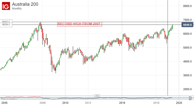 ASX 200, Monthly Chart