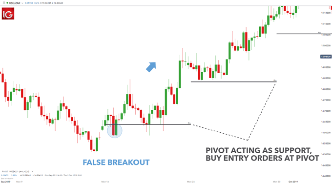 swing trading with pivot points